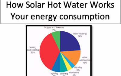 How Solar Hot Water works, is it Worth It ?